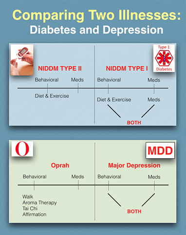 Comparing-diabetes-with-depression-infographic